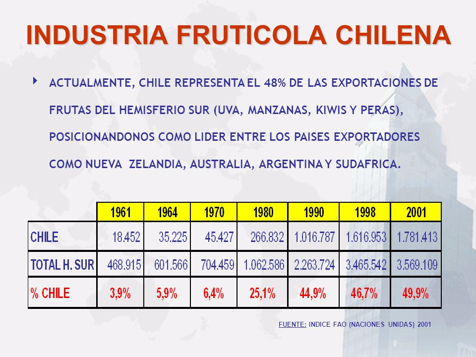 INDUSTRIA FRUTICOLA CHILENA