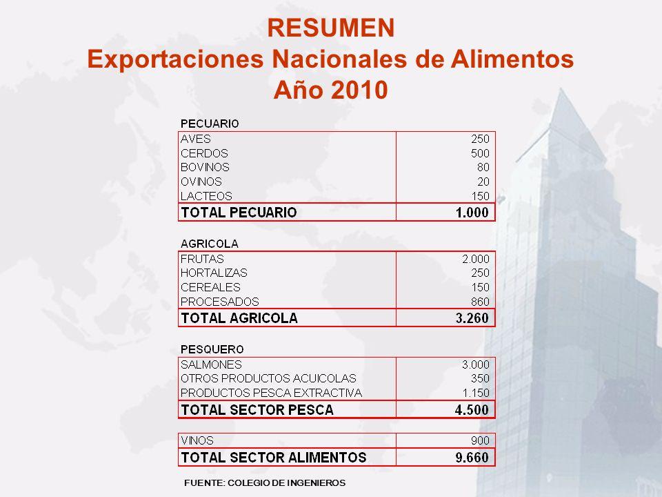 RESUMEN Exportaciones Nacionales de Alimentos Año 2010