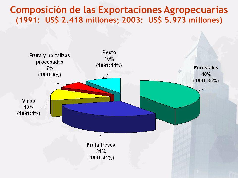 Composición de las Exportaciones Agropecuarias (1991: US$ 2