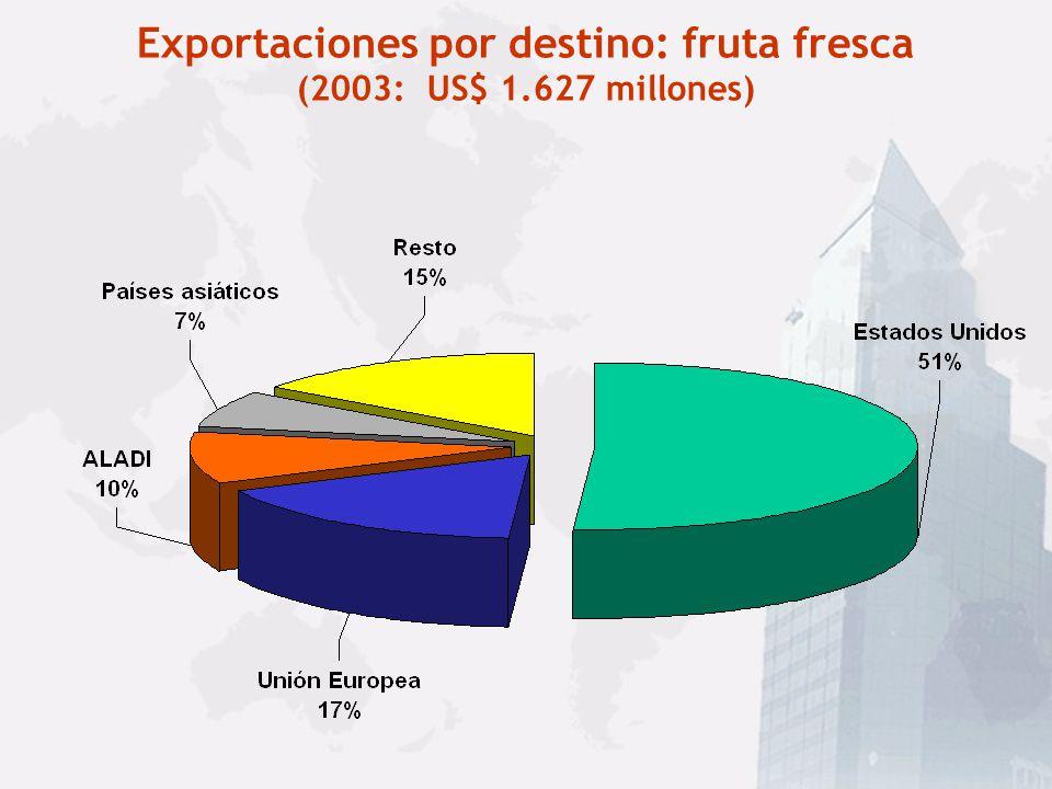 Exportaciones por destino: fruta fresca (2003: US$ 1.627 millones)