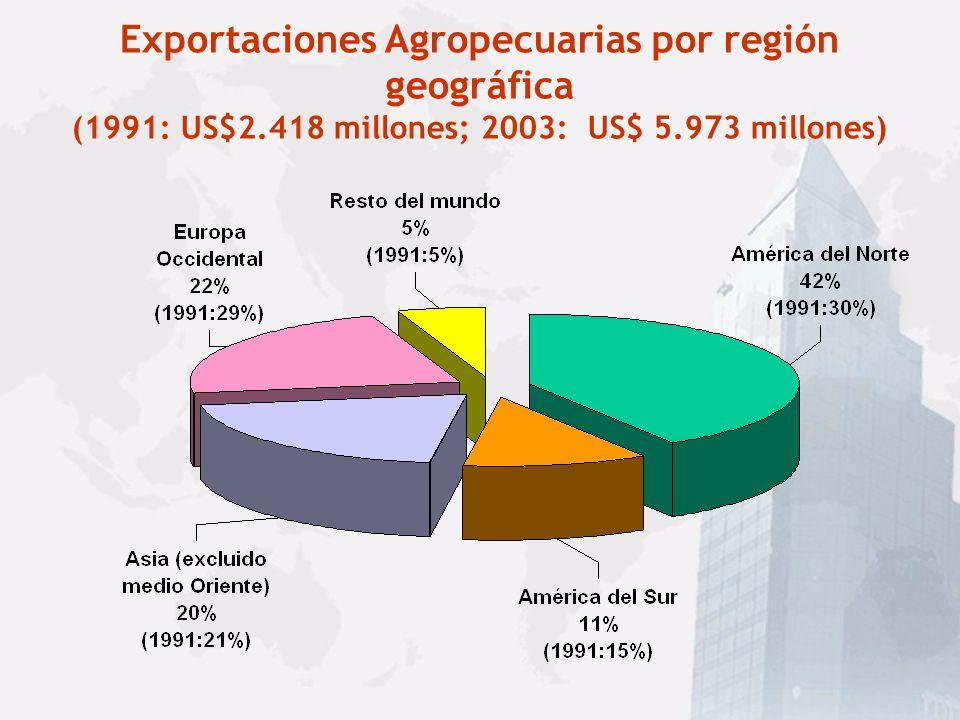 Exportaciones Agropecuarias por región geográfica (1991: US$2