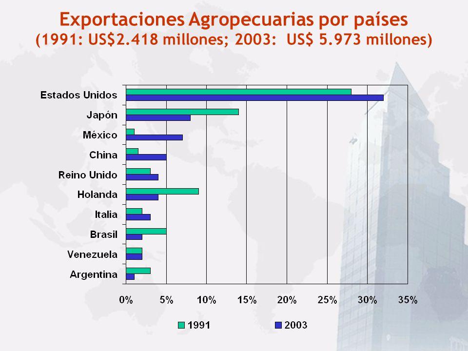 Exportaciones Agropecuarias por países (1991: US$2