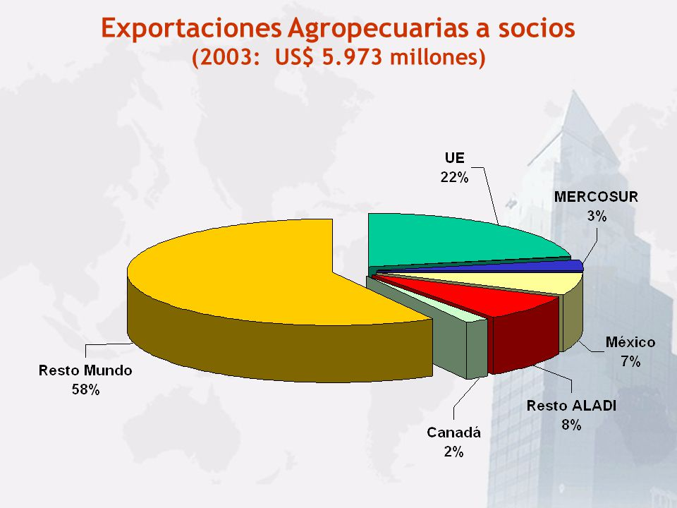 Exportaciones Agropecuarias a socios (2003: US$ 5.973 millones)