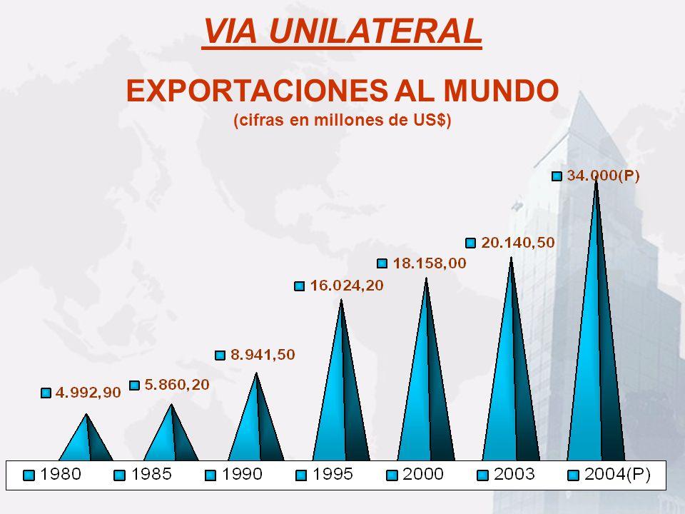 EXPORTACIONES AL MUNDO (cifras en millones de US$)