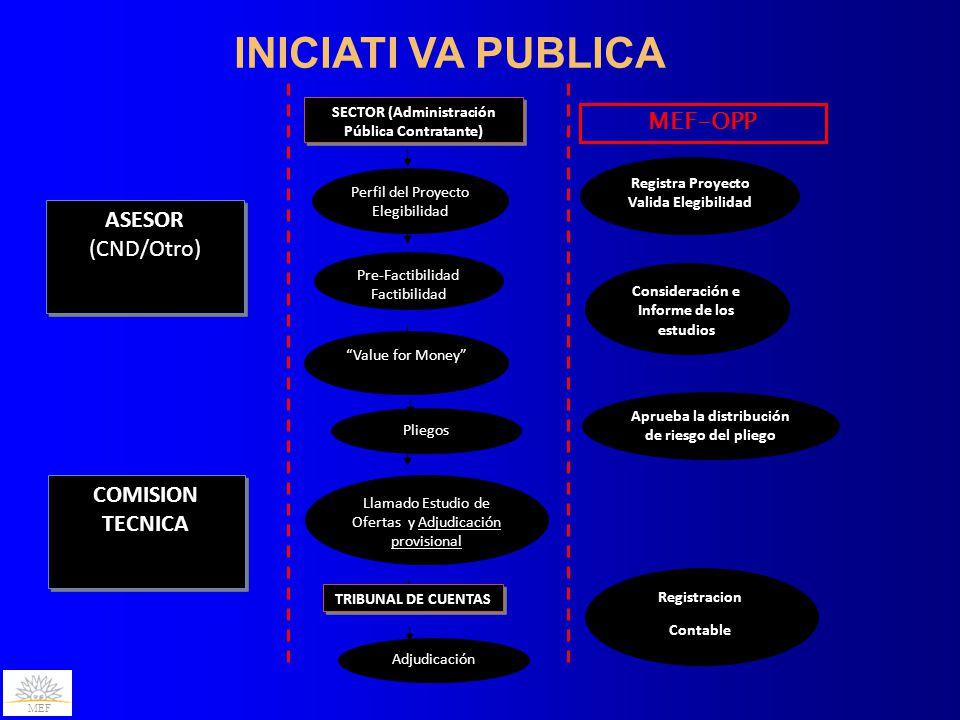 INICIATI VA PUBLICA MEF-OPP ASESOR (CND/Otro) COMISION TECNICA