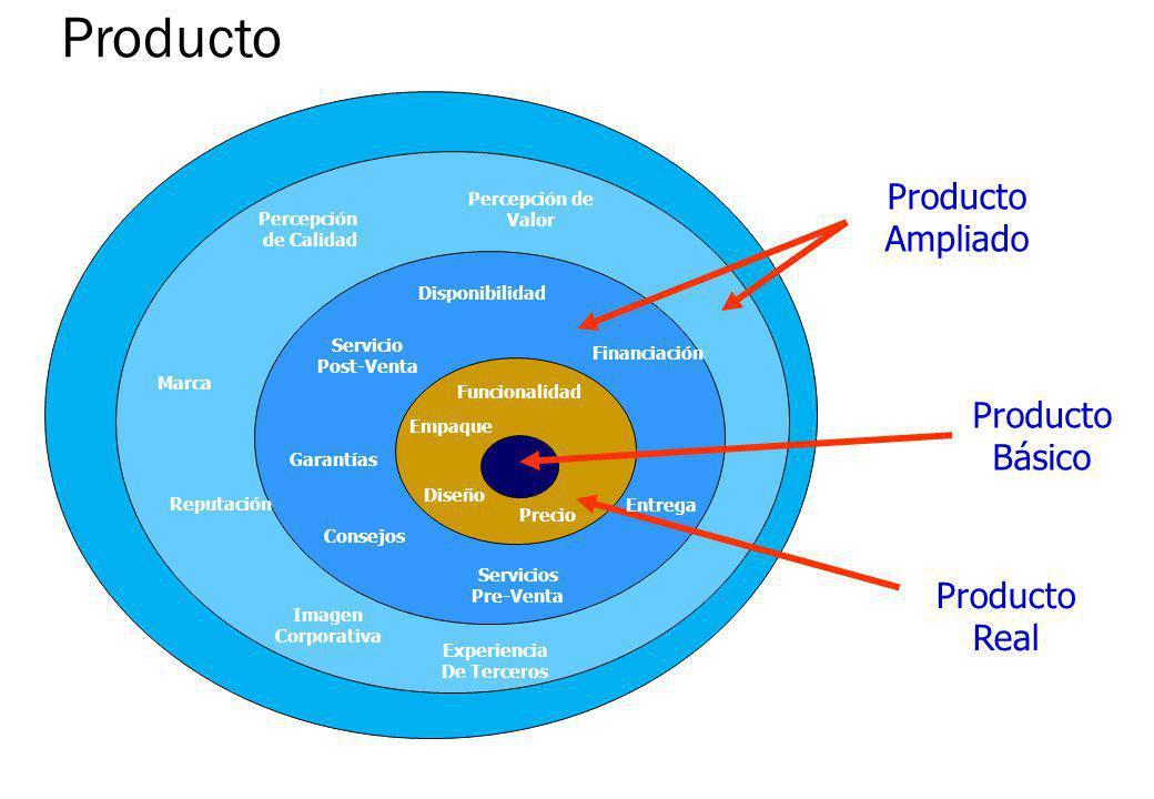 Producto Producto Ampliado Producto Básico Producto Real Percepción de