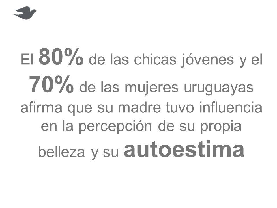 El 80% de las chicas jóvenes y el 70% de las mujeres uruguayas afirma que su madre tuvo influencia en la percepción de su propia belleza y su autoestima