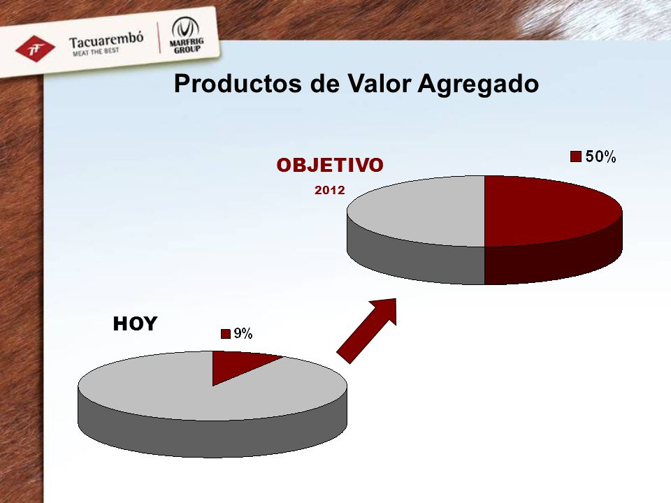 Productos de Valor Agregado
