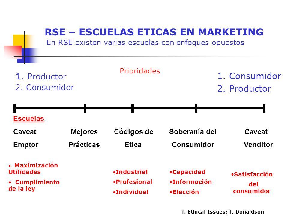 RSE – ESCUELAS ETICAS EN MARKETING En RSE existen varias escuelas con enfoques opuestos