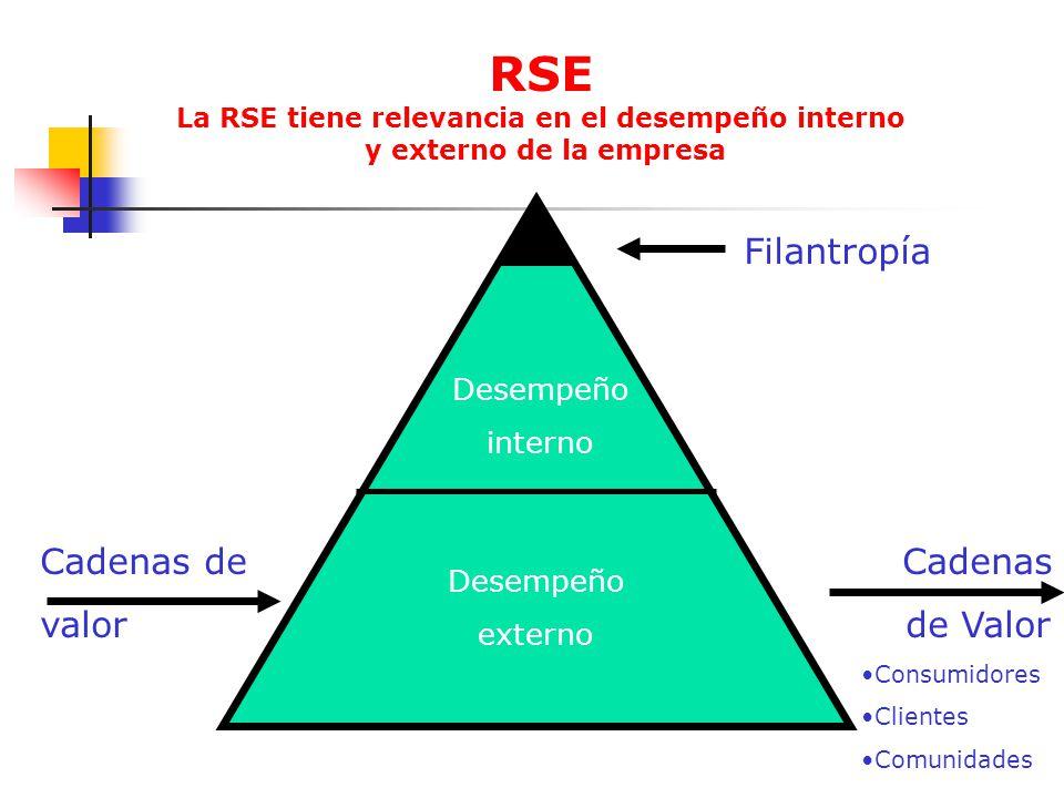 RSE La RSE tiene relevancia en el desempeño interno y externo de la empresa