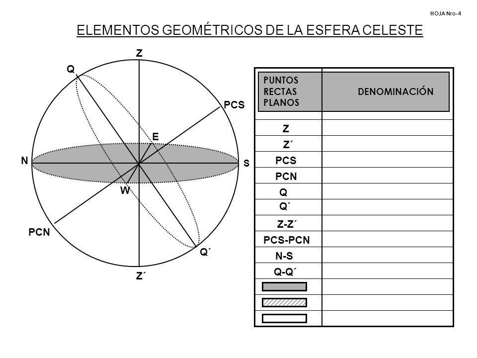 ELEMENTOS GEOMÉTRICOS DE LA ESFERA CELESTE