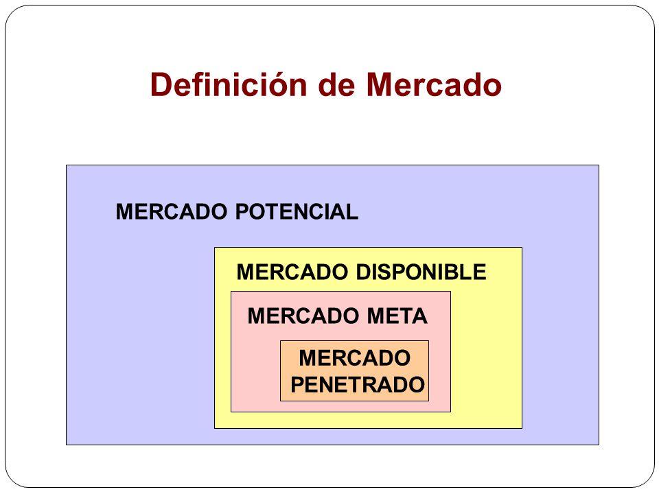 Definición de Mercado MERCADO POTENCIAL MERCADO DISPONIBLE