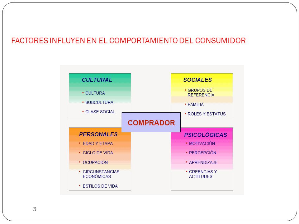 FACTORES INFLUYEN EN EL COMPORTAMIENTO DEL CONSUMIDOR