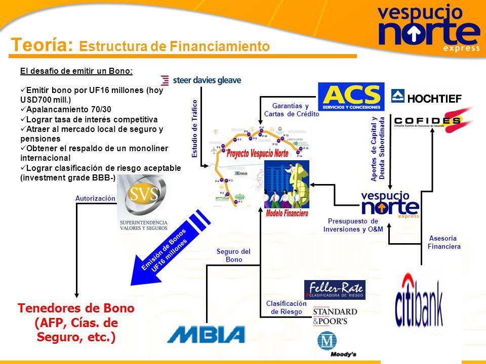 Teoría: Estructura de Financiamiento