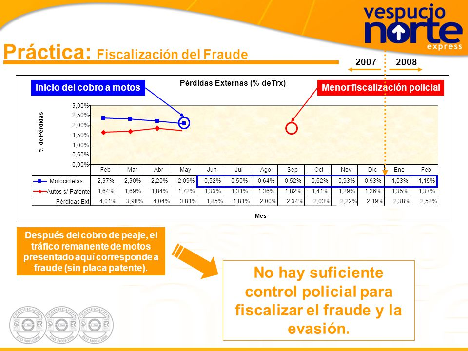 Práctica: Fiscalización del Fraude