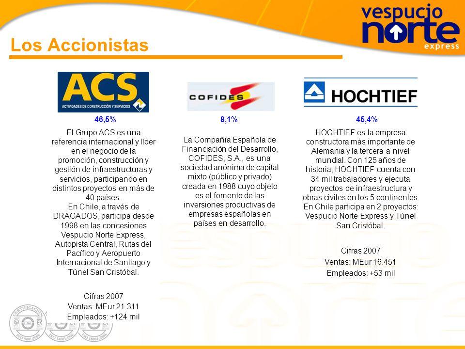 Los Accionistas 46,5% 8,1% 45,4%