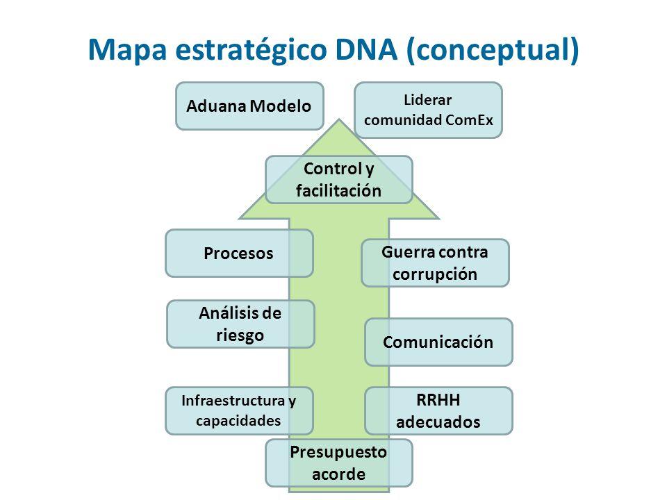 Mapa estratégico DNA (conceptual)
