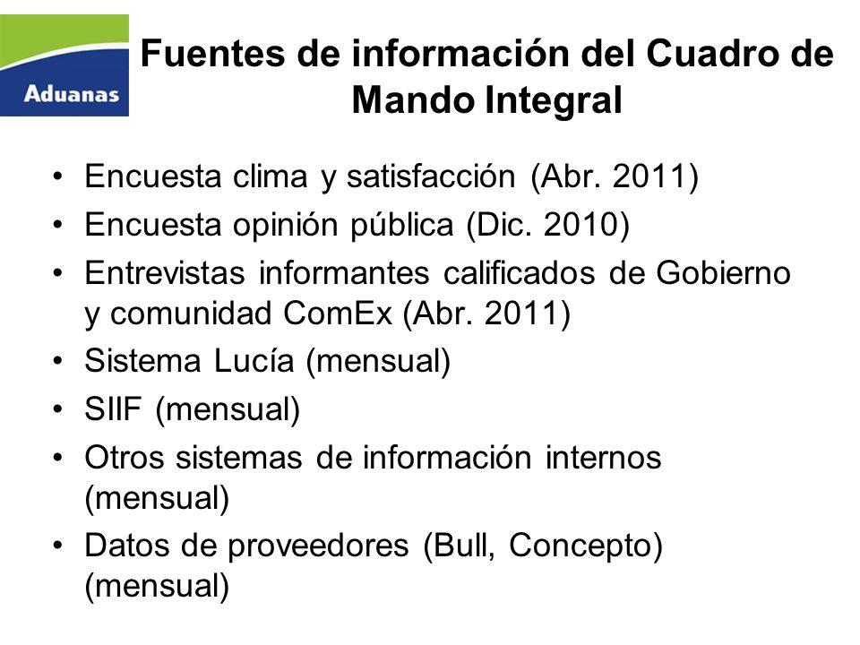 Fuentes de información del Cuadro de Mando Integral