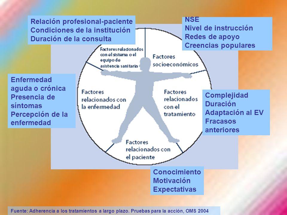 Relación profesional-paciente Condiciones de la institución