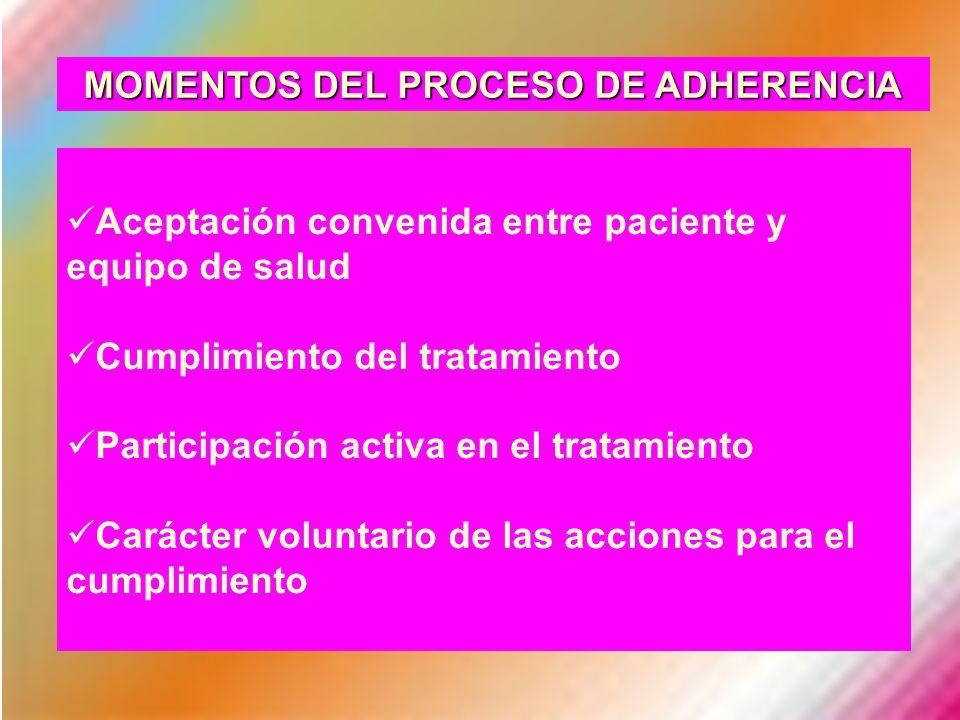 MOMENTOS DEL PROCESO DE ADHERENCIA