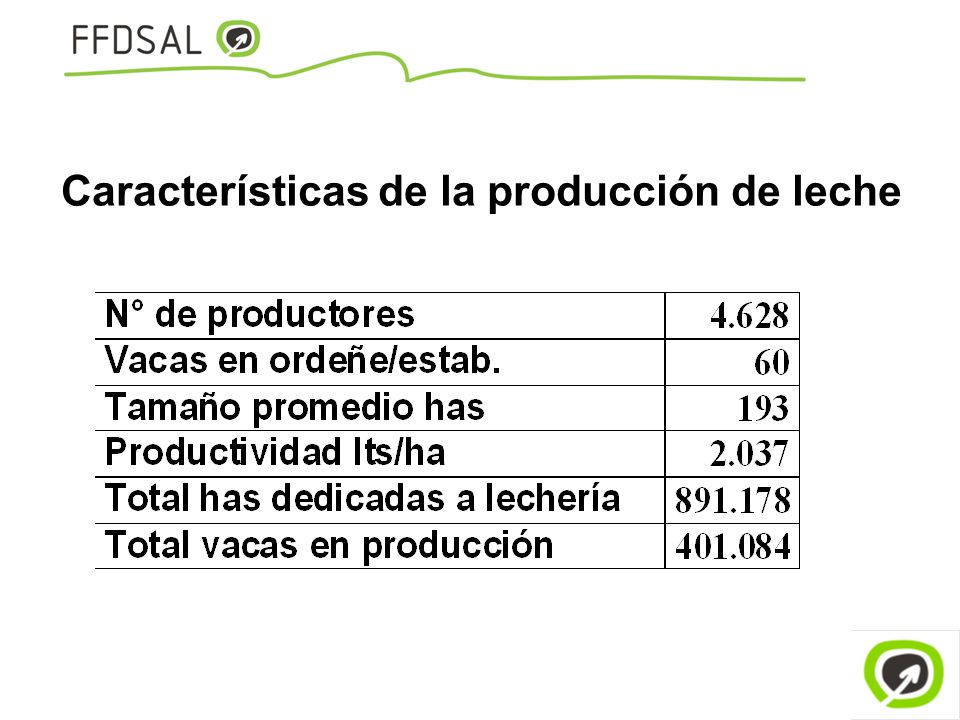 Características de la producción de leche