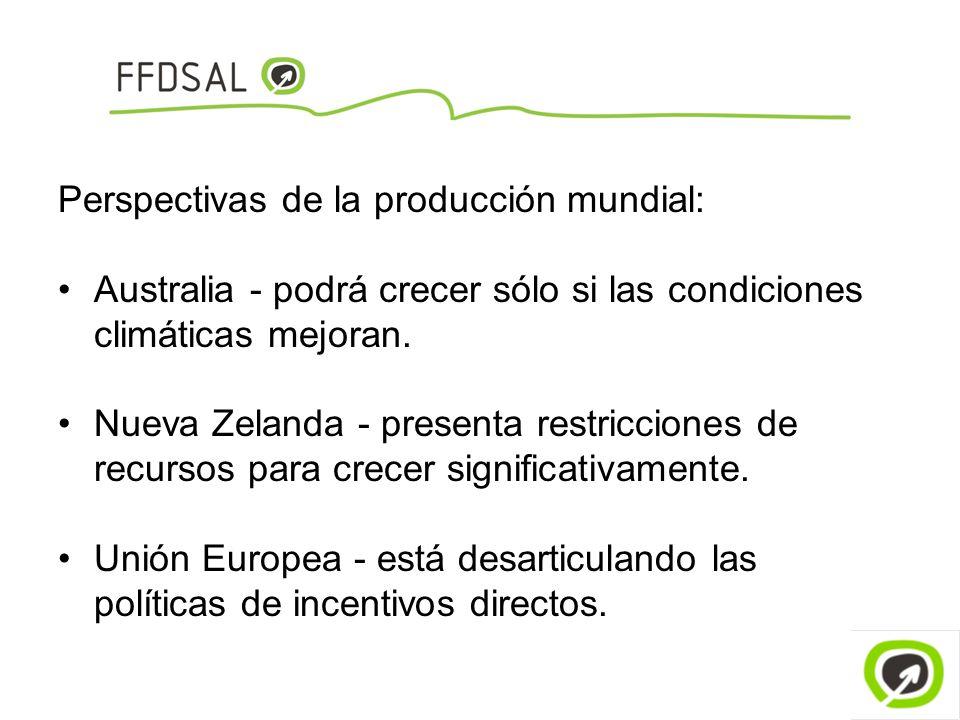 Perspectivas de la producción mundial: