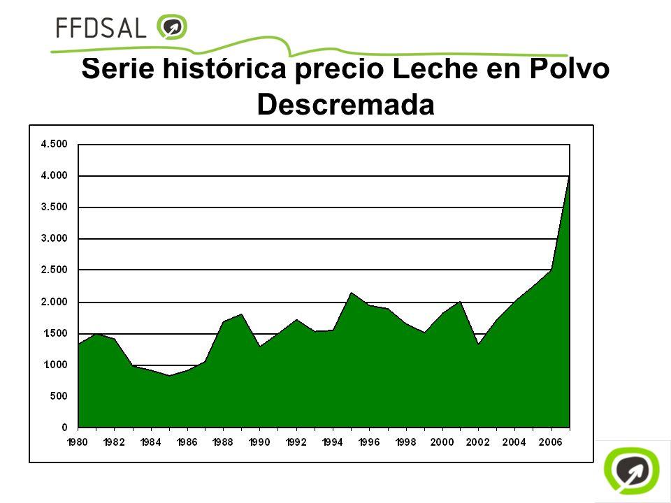 Serie histórica precio Leche en Polvo Descremada