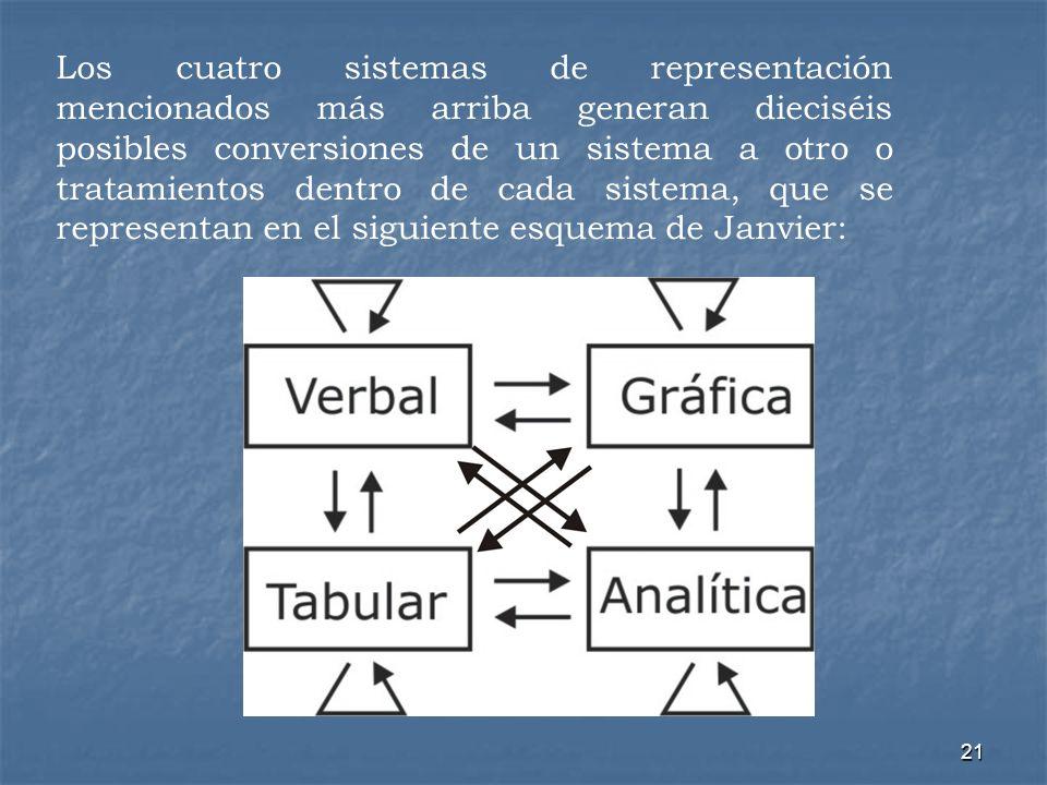 Los cuatro sistemas de representación mencionados más arriba generan dieciséis posibles conversiones de un sistema a otro o tratamientos dentro de cada sistema, que se representan en el siguiente esquema de Janvier: