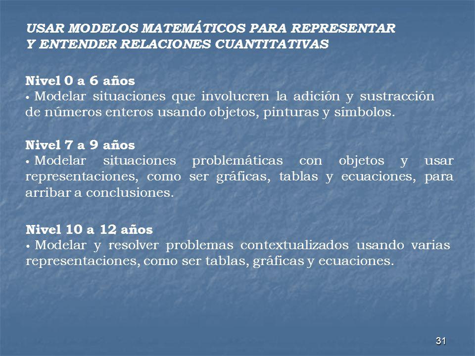 USAR MODELOS MATEMÁTICOS PARA REPRESENTAR Y ENTENDER RELACIONES CUANTITATIVAS