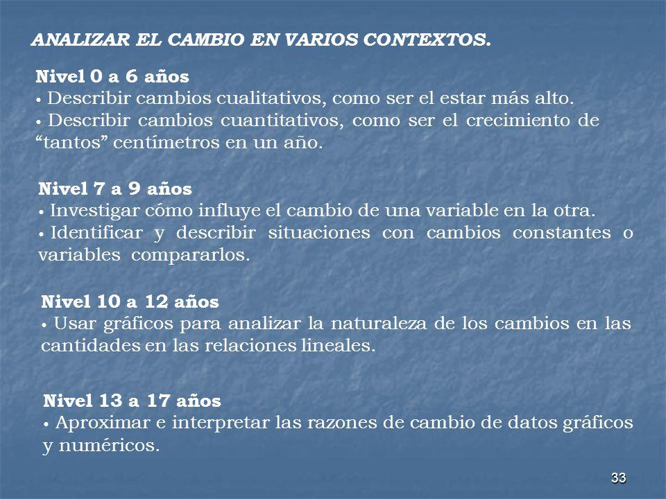 ANALIZAR EL CAMBIO EN VARIOS CONTEXTOS.