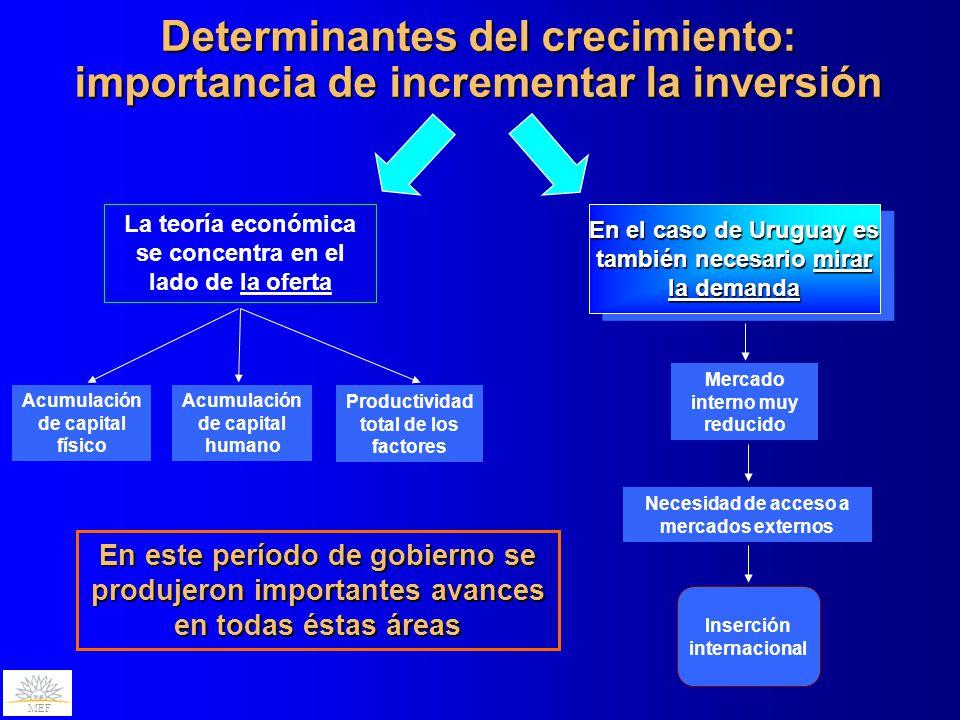 Determinantes del crecimiento: importancia de incrementar la inversión