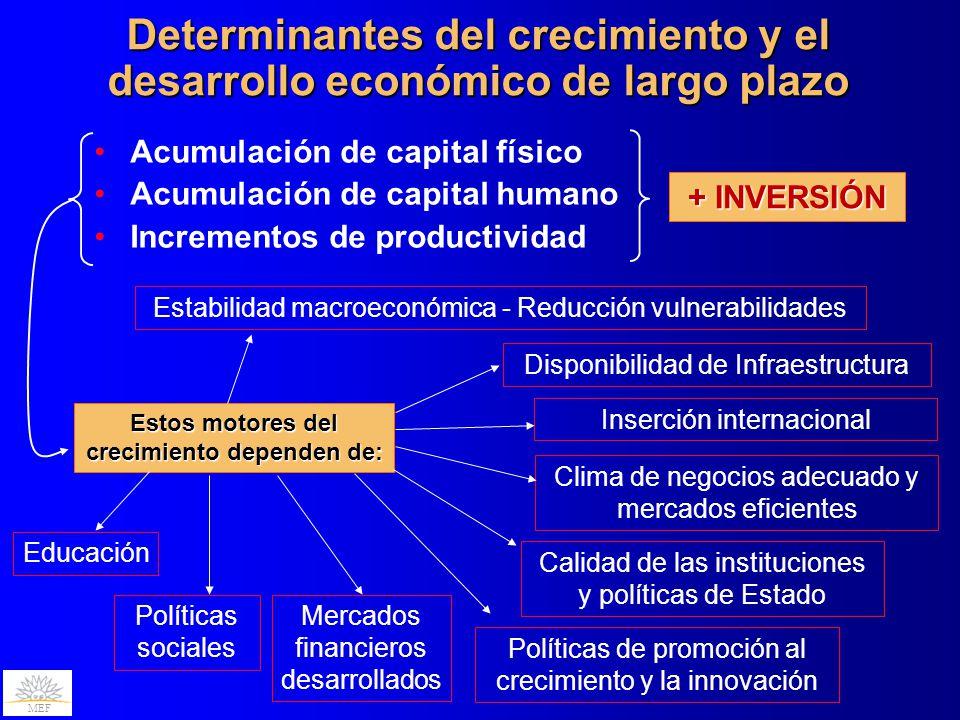 Determinantes del crecimiento y el desarrollo económico de largo plazo