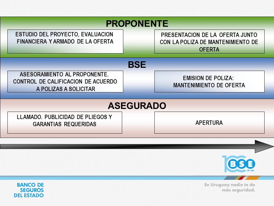 PROPONENTE BSE ASEGURADO