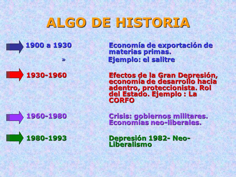 ALGO DE HISTORIA 1900 a 1930 Economía de exportación de materias primas. Ejemplo: el salitre.