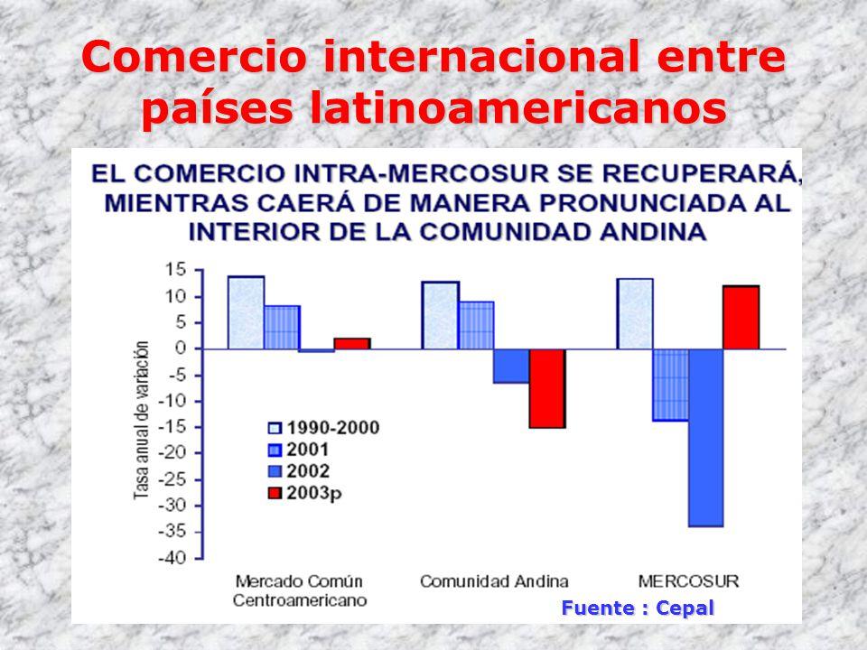 Comercio internacional entre países latinoamericanos