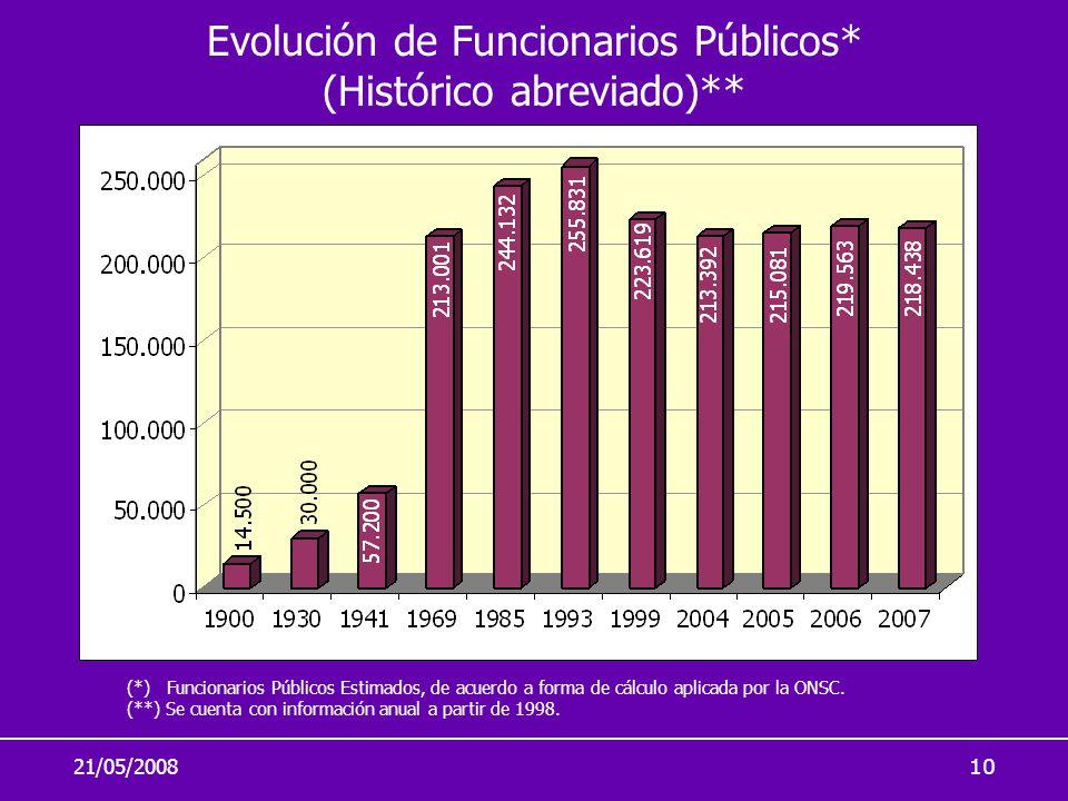 Evolución de Funcionarios Públicos* (Histórico abreviado)**