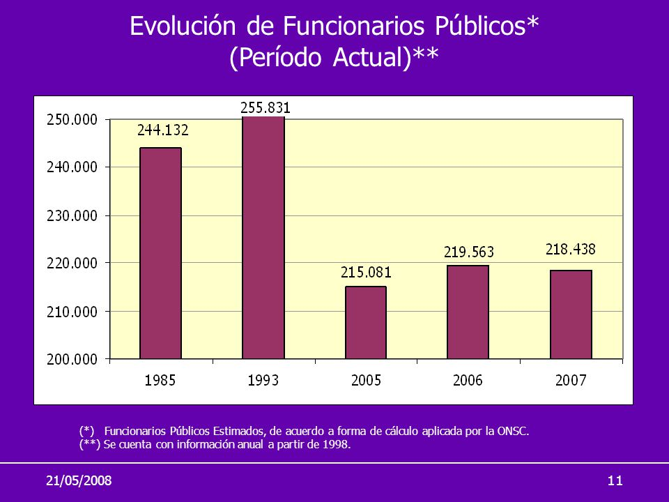 Evolución de Funcionarios Públicos* (Período Actual)**