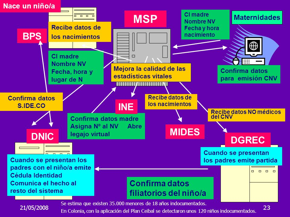 MSP BPS INE MIDES DNIC DGREC Confirma datos filiatorios del niño/a