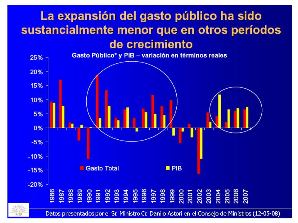 21/05/2008 Datos presentados por el Sr. Ministro Cr.