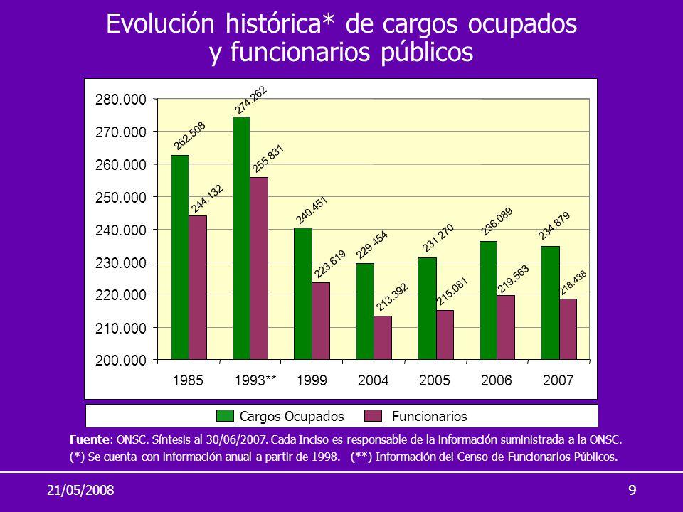 Evolución histórica* de cargos ocupados y funcionarios públicos