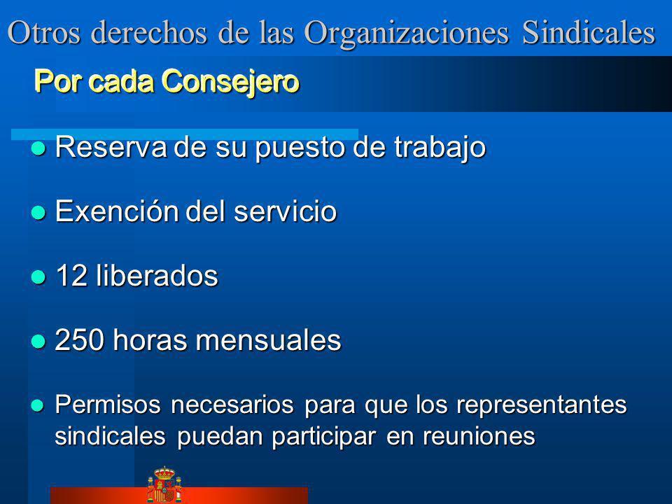 Otros derechos de las Organizaciones Sindicales