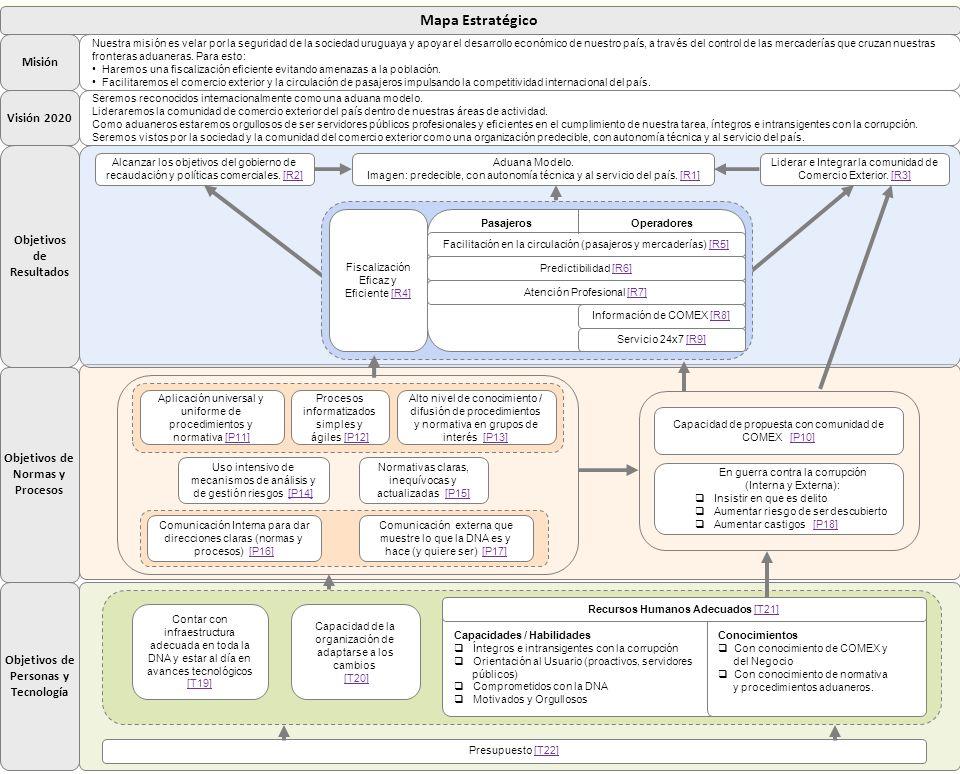Mapa Estratégico Misión Visión 2020 Objetivos de Resultados