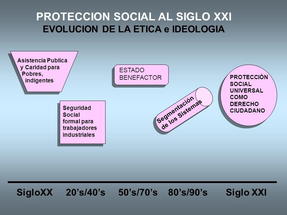 PROTECCION SOCIAL AL SIGLO XXI EVOLUCION DE LA ETICA e IDEOLOGIA