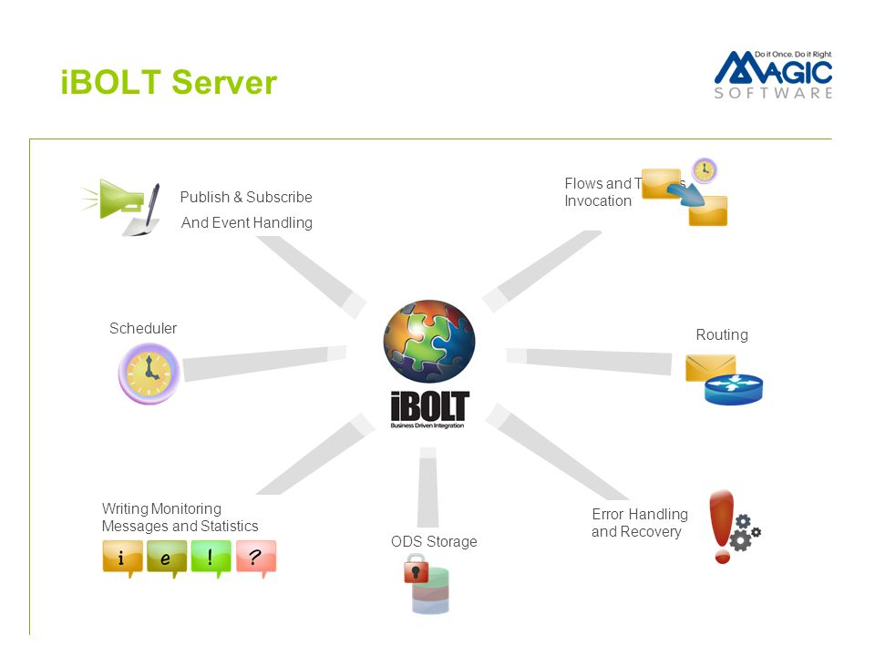 iBOLT Server Flows and Triggers Invocation Publish & Subscribe
