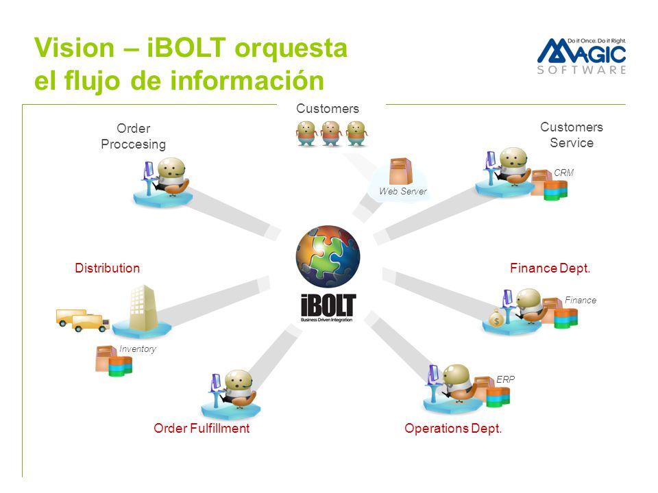 Vision – iBOLT orquesta el flujo de información