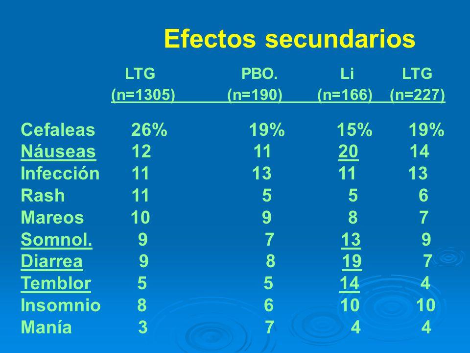 LAM Efectos secundarios LTG PBO. Li LTG