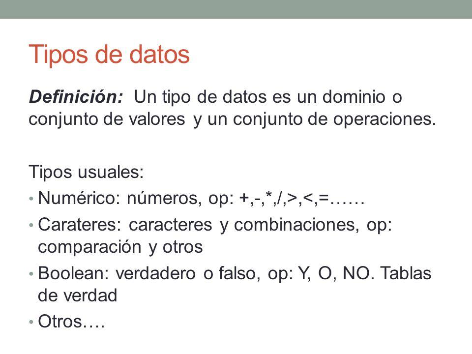 Tipos de datos Definición: Un tipo de datos es un dominio o conjunto de valores y un conjunto de operaciones.