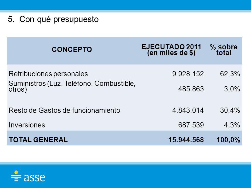 EJECUTADO 2011 (en miles de $)