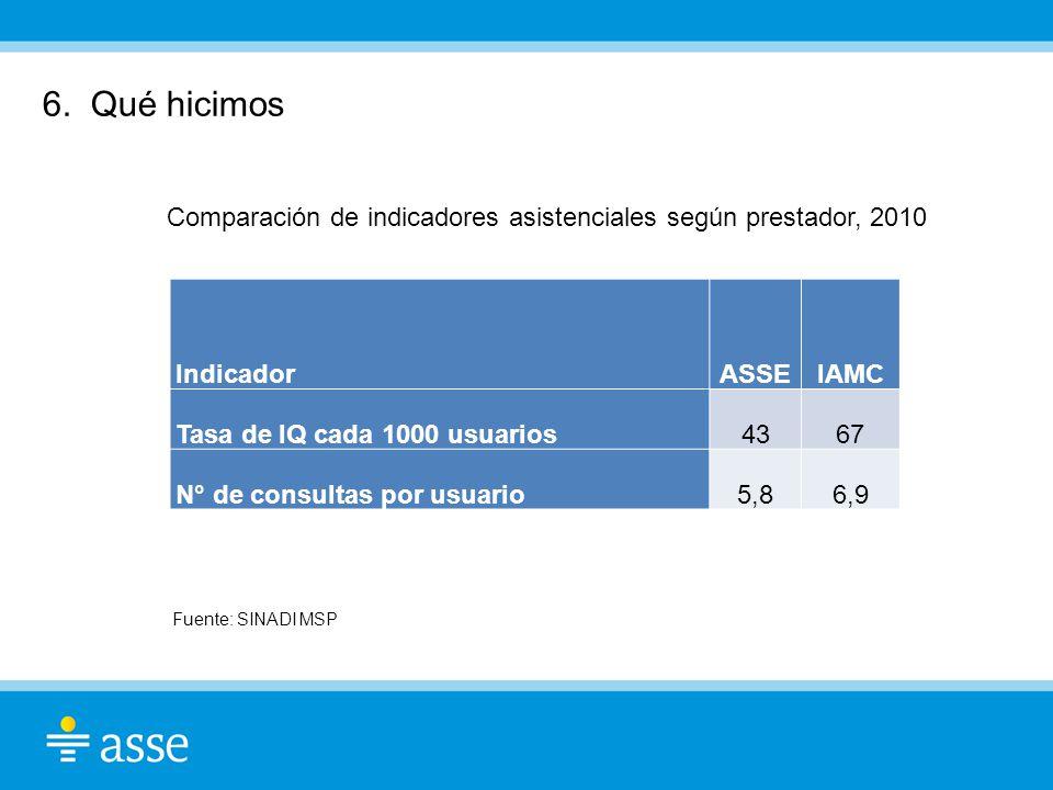 Comparación de indicadores asistenciales según prestador, 2010