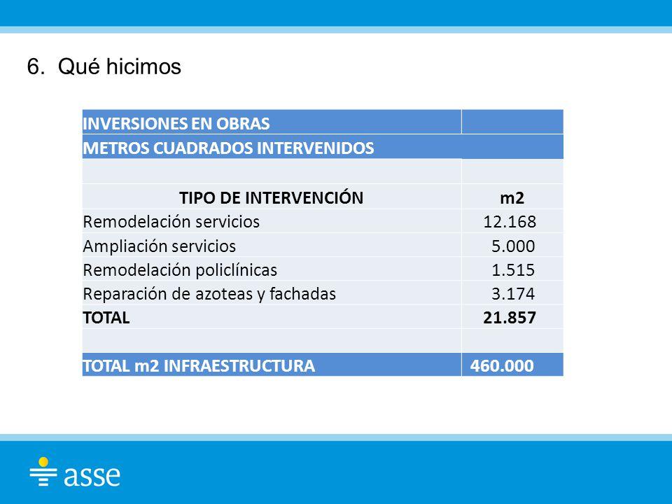 6. Qué hicimos INVERSIONES EN OBRAS METROS CUADRADOS INTERVENIDOS